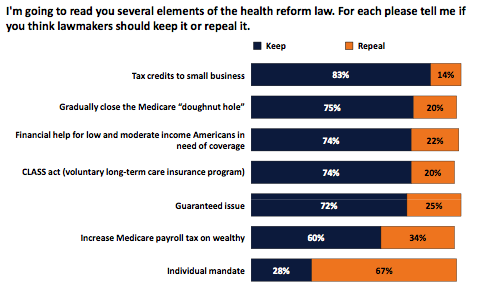 What elements of the health reform law do you feel should be repealed?