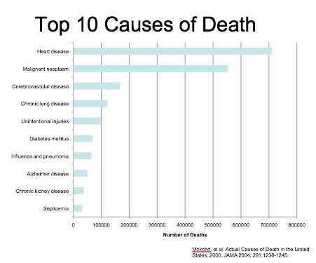 JAMA-Top 10 Causes of Death