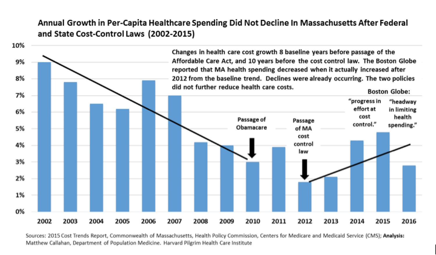This Figure With More Complete Data Shows That Between 2002 And 2011 The Year Before Law There Was A Much Greater Decline In Massachusetts