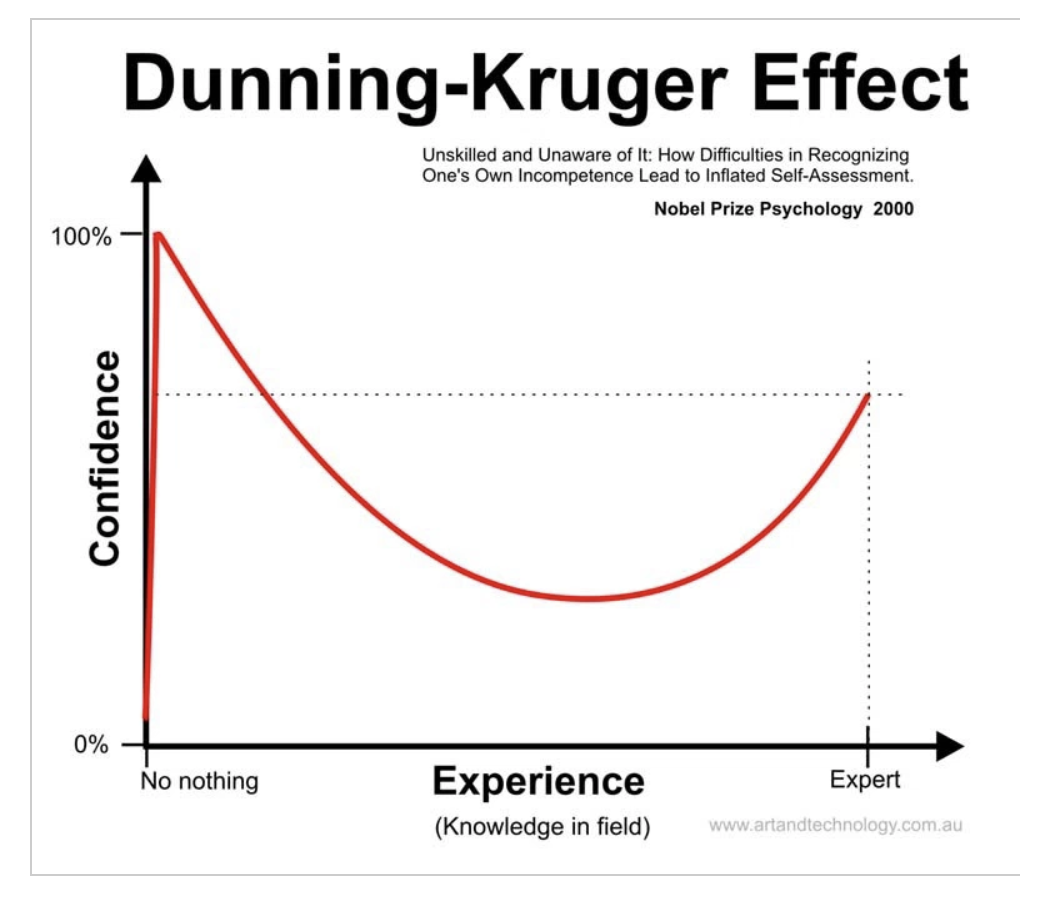 Dunning Kruger Efekti