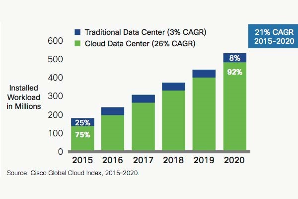 Fig 1. Growth of Cloud Computing Use (Cisco)